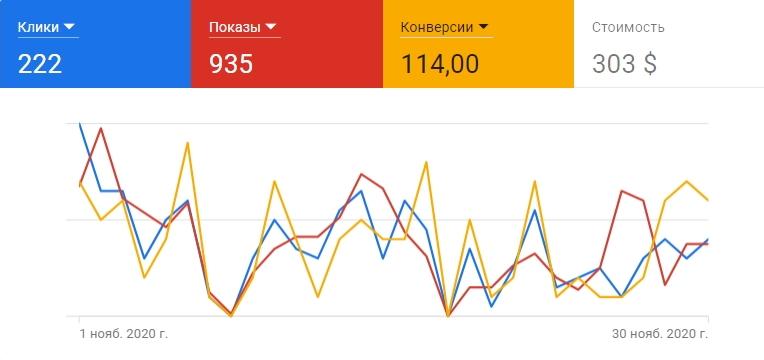 Заказать контекстную рекламу Алматы